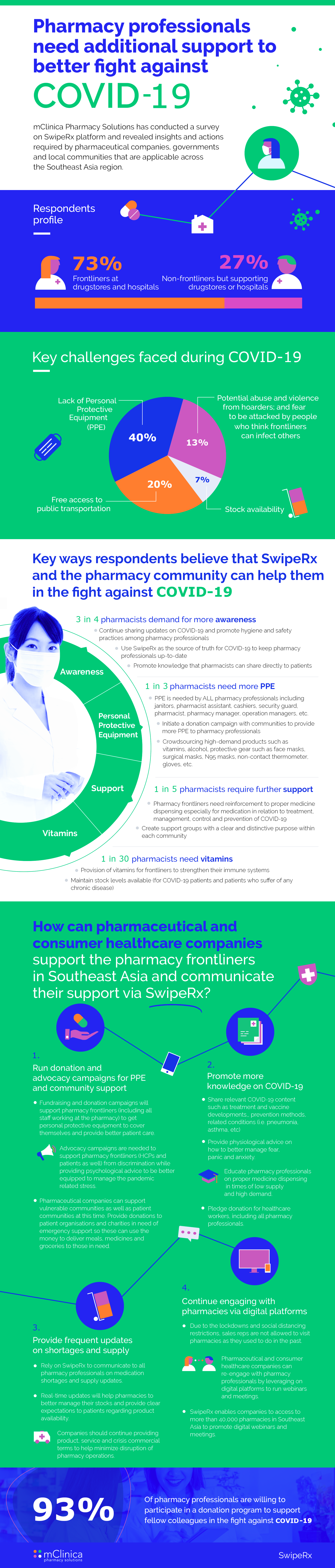 29042020-Pharmacy professionals need additional support to better fight against COVID-19