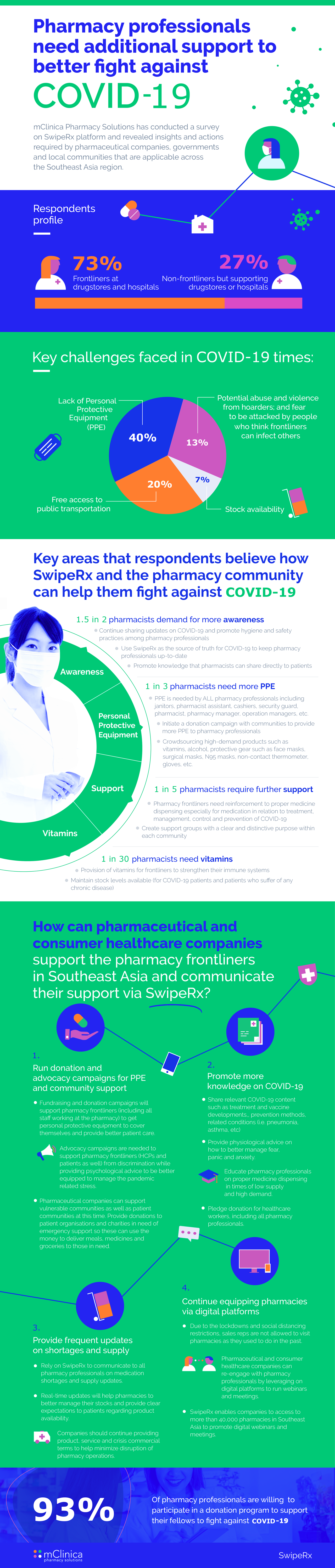 Pharmacy professionals need additional support to better fight against COVID-19