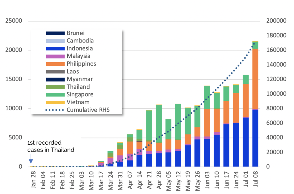 Covid-19 cumulative and weekly news cases in ASEAN IMG
