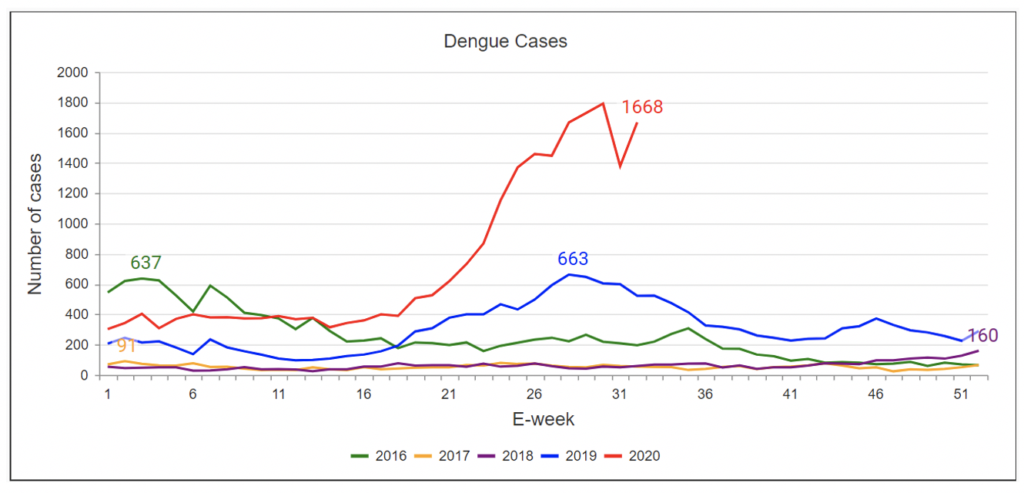 Weekly Dengue Cases in Singapore, 2016-20
