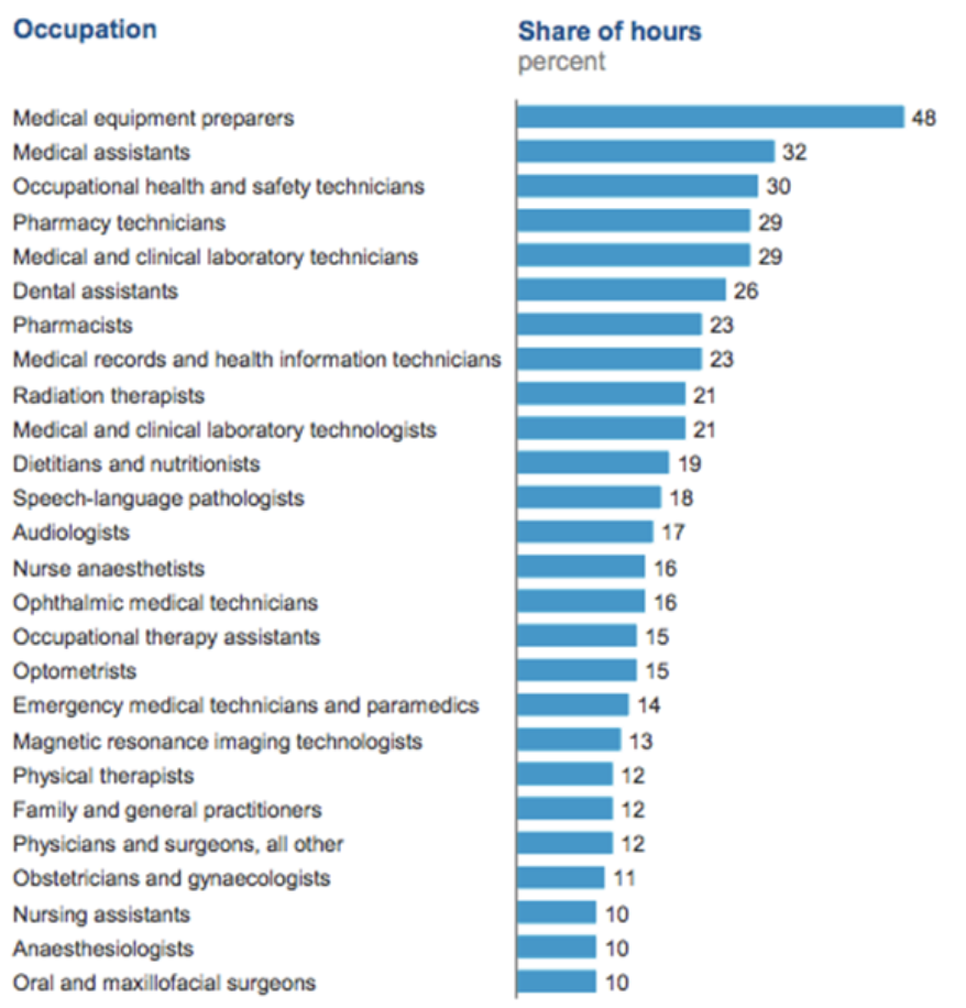 Healthcare Occupations Most Disrupted by AI by 2030